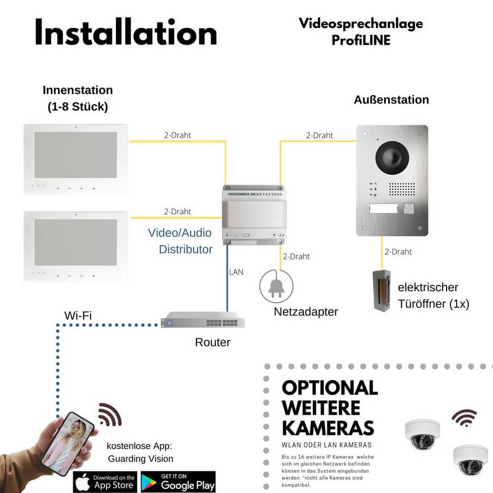 Schaltplan Videosprechanalgen - so einfach ist es einzubauen